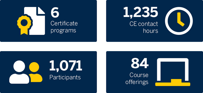 6 Certificate programs, 1,235 CE contact hours, 1,071 Participants, 84 Course offerings