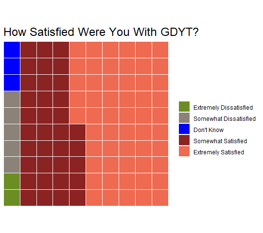 How satisfied were you with GDYT? (chart)