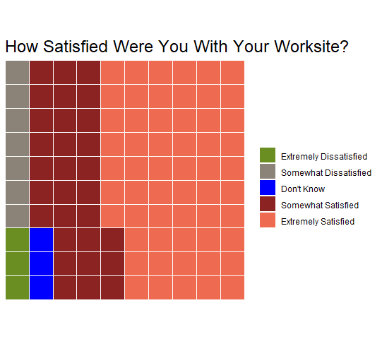How satisfied were you with your worksite? (chart)