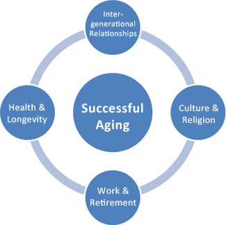 Older Adults' Perspectives on Successful Aging: Qualitative Interviews