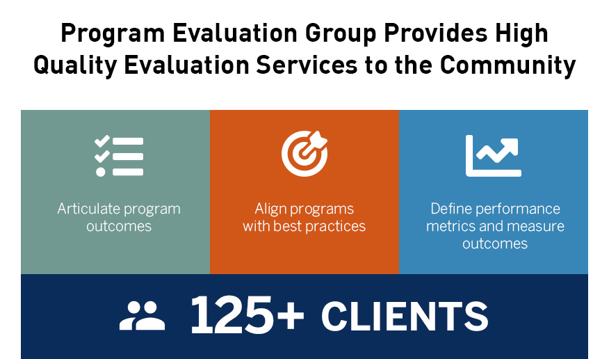 Program Evaluation Group Provides High Quality Evaluation Services to the Community