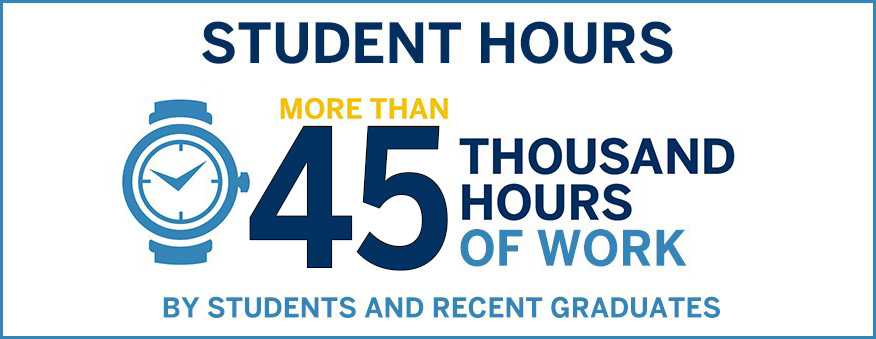 More than 45,000 Hours of Work by Students and Recent Graduates