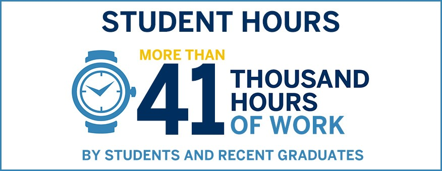 More than 41,000 Hours of Work by Students and Recent Graduates
